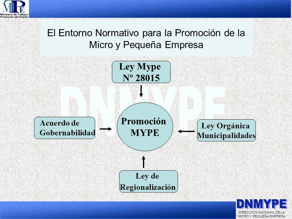 El Entorno Normativo para la Promoción de la Micro y Pequeña Empresa