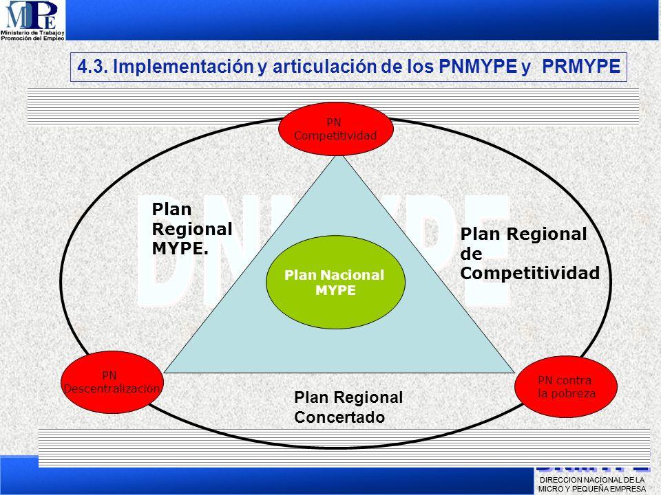 4.3. Implementación y articulación de los PNMYPE y PRMYPE