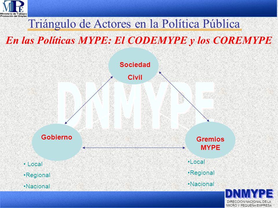 En las Políticas MYPE: El CODEMYPE y los COREMYPE