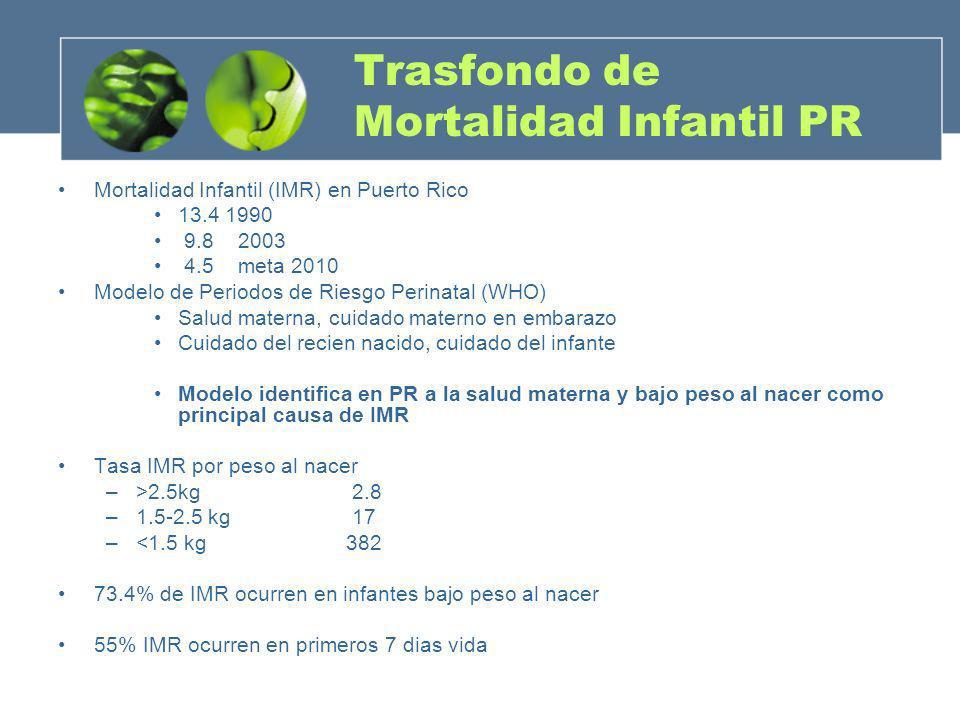 Trasfondo de Mortalidad Infantil PR