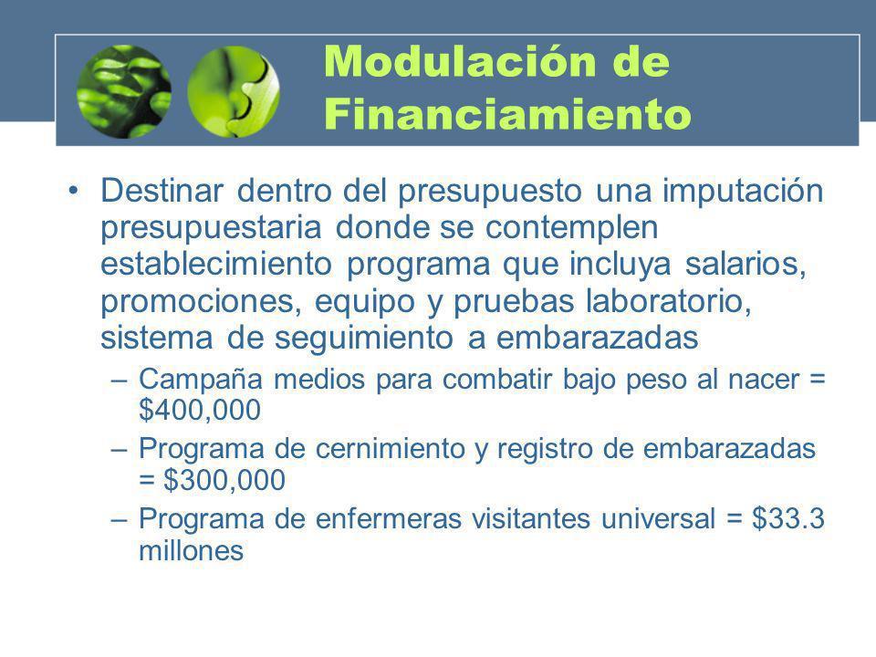Modulación de Financiamiento