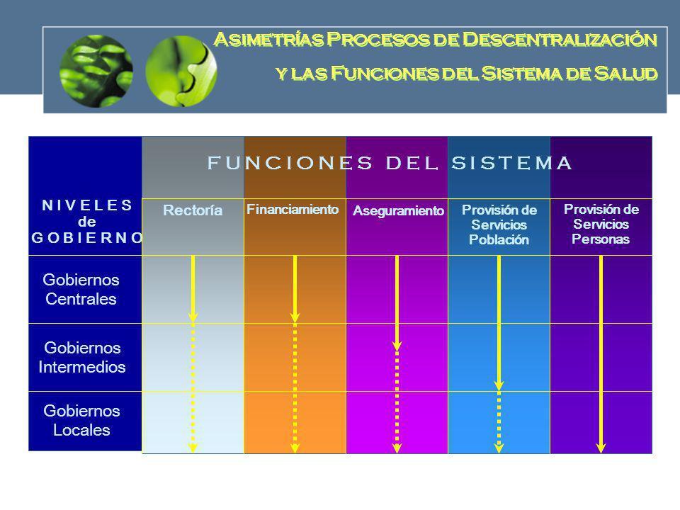 Provisión de Servicios Población Provisión de Servicios Personas