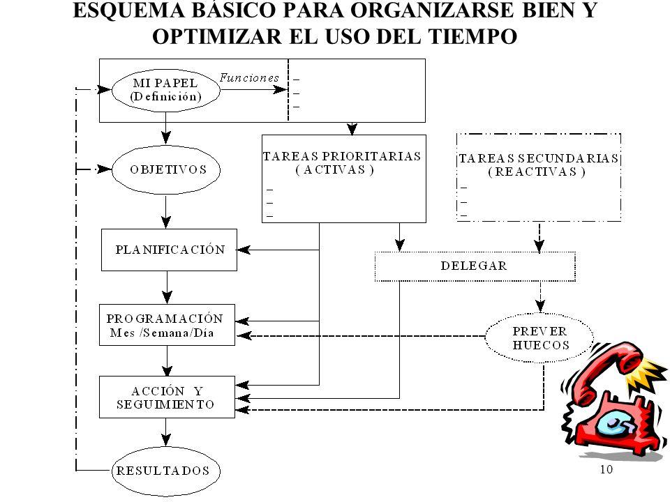 ESQUEMA BÁSICO PARA ORGANIZARSE BIEN Y OPTIMIZAR EL USO DEL TIEMPO