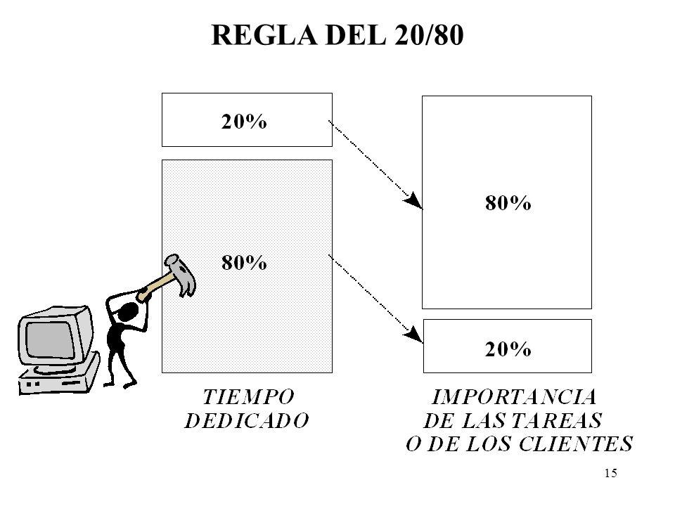REGLA DEL 20/80