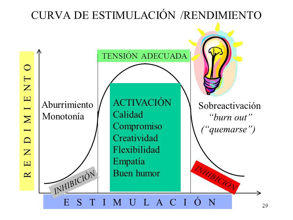 CURVA DE ESTIMULACIÓN /RENDIMIENTO
