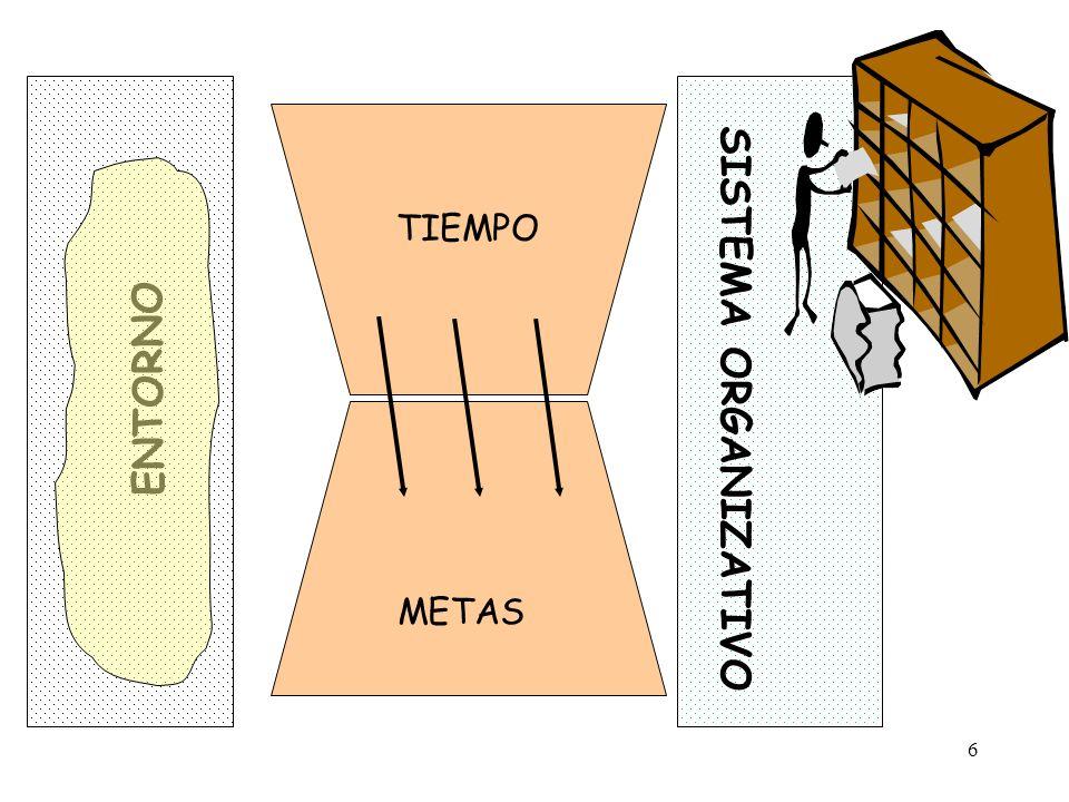 ENTORNO SISTEMA ORGANIZATIVO TIEMPO METAS