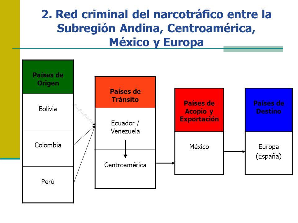 Países de Acopio y Exportación