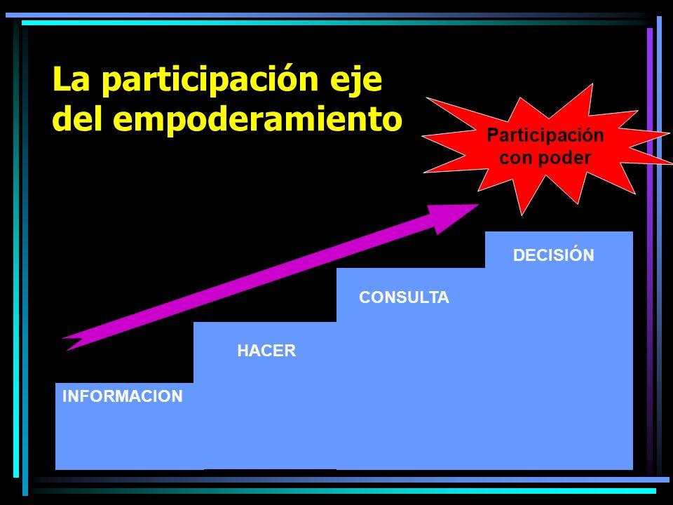 La participación eje del empoderamiento