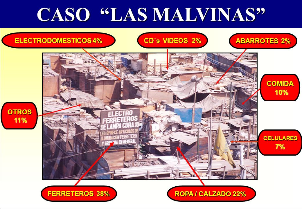 CASO LAS MALVINAS ELECTRODOMESTICOS 4% CD´s VIDEOS 2% ABARROTES 2%