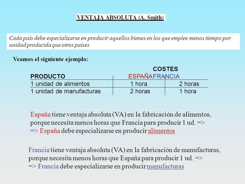 España tiene ventaja absoluta (VA) en la fabricación de alimentos,