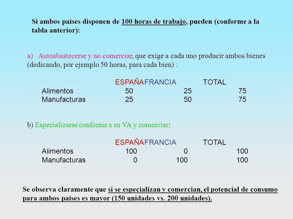 Si ambos países disponen de 100 horas de trabajo, pueden (conforme a la tabla anterior):