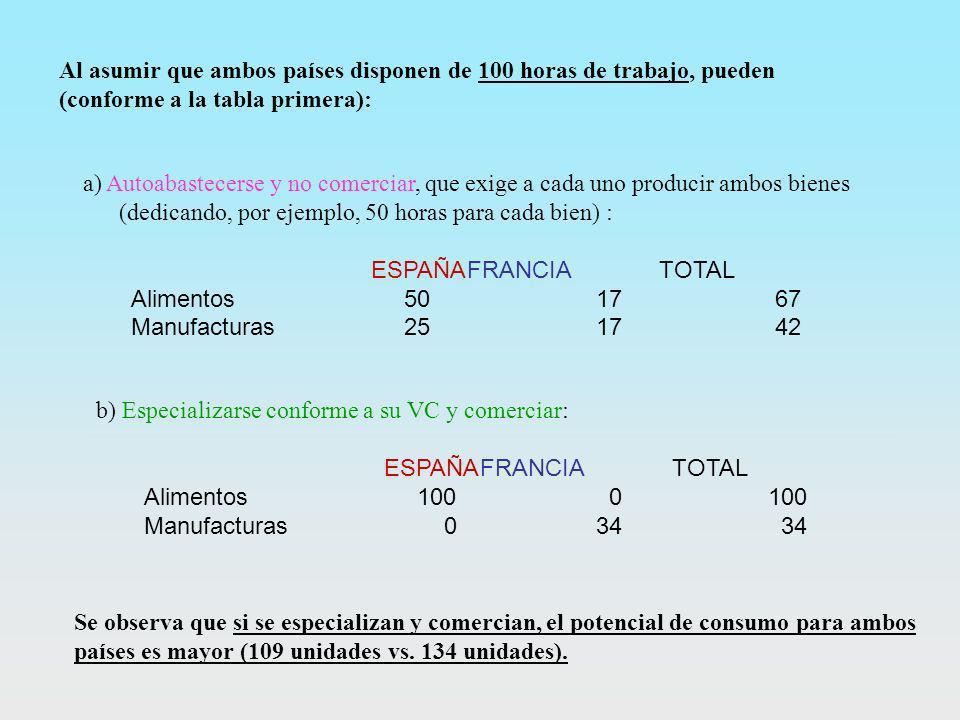 Al asumir que ambos países disponen de 100 horas de trabajo, pueden (conforme a la tabla primera):