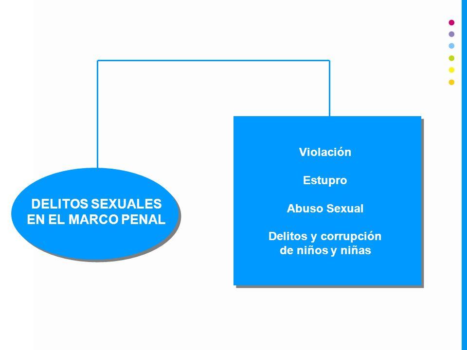 DELITOS SEXUALES EN EL MARCO PENAL
