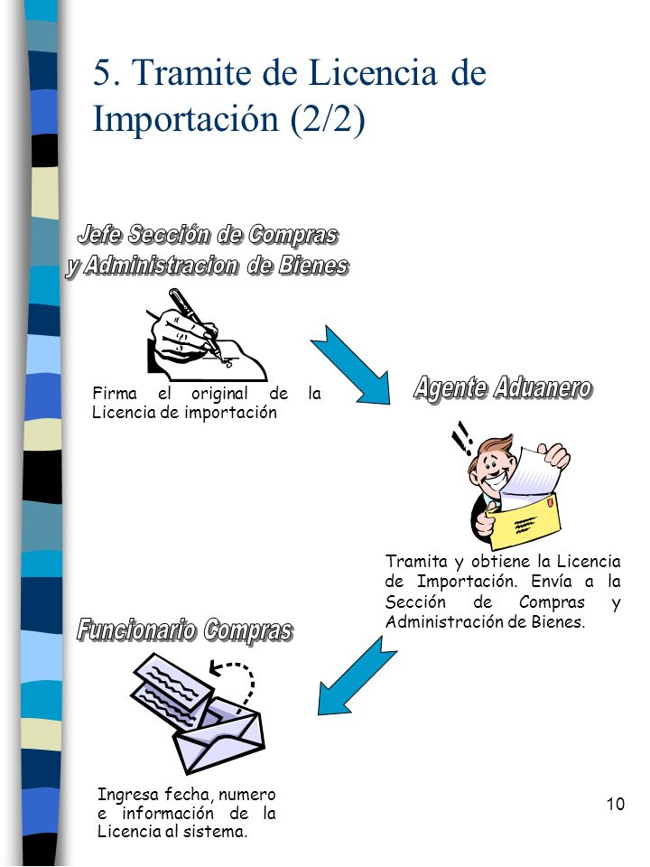 5. Tramite de Licencia de Importación (2/2)