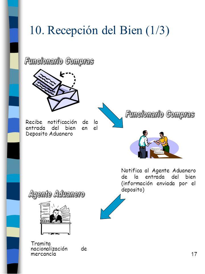 10. Recepción del Bien (1/3) Funcionario Compras Funcionario Compras