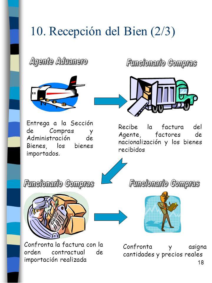 10. Recepción del Bien (2/3) Agente Aduanero Funcionario Compras