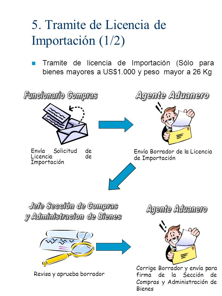 5. Tramite de Licencia de Importación (1/2)