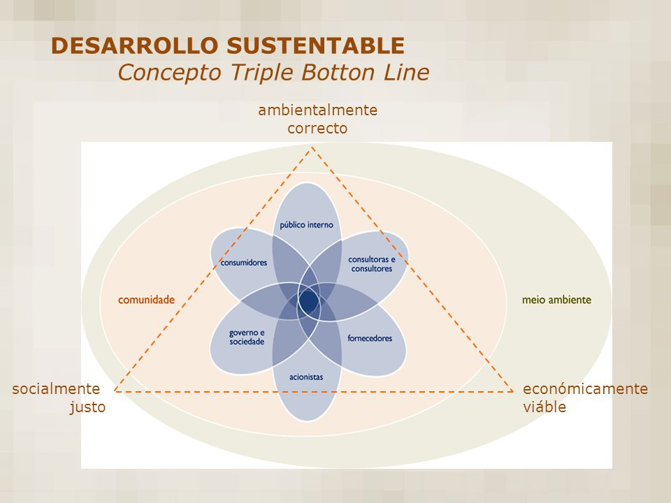 DESARROLLO SUSTENTABLE Concepto Triple Botton Line