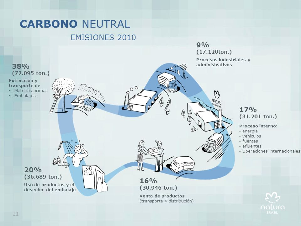 CARBONO NEUTRAL EMISIONES 2010 9% 38% 17% 20% 16% (17.120ton.)