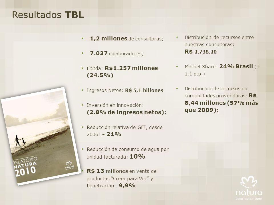 Resultados TBL 1,2 millones de consultoras; 7.037 colaboradores;