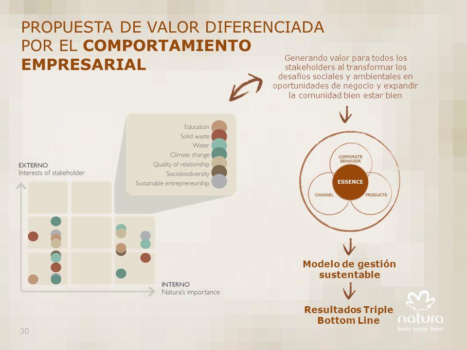 Modelo de gestión sustentable Resultados Triple Bottom Line