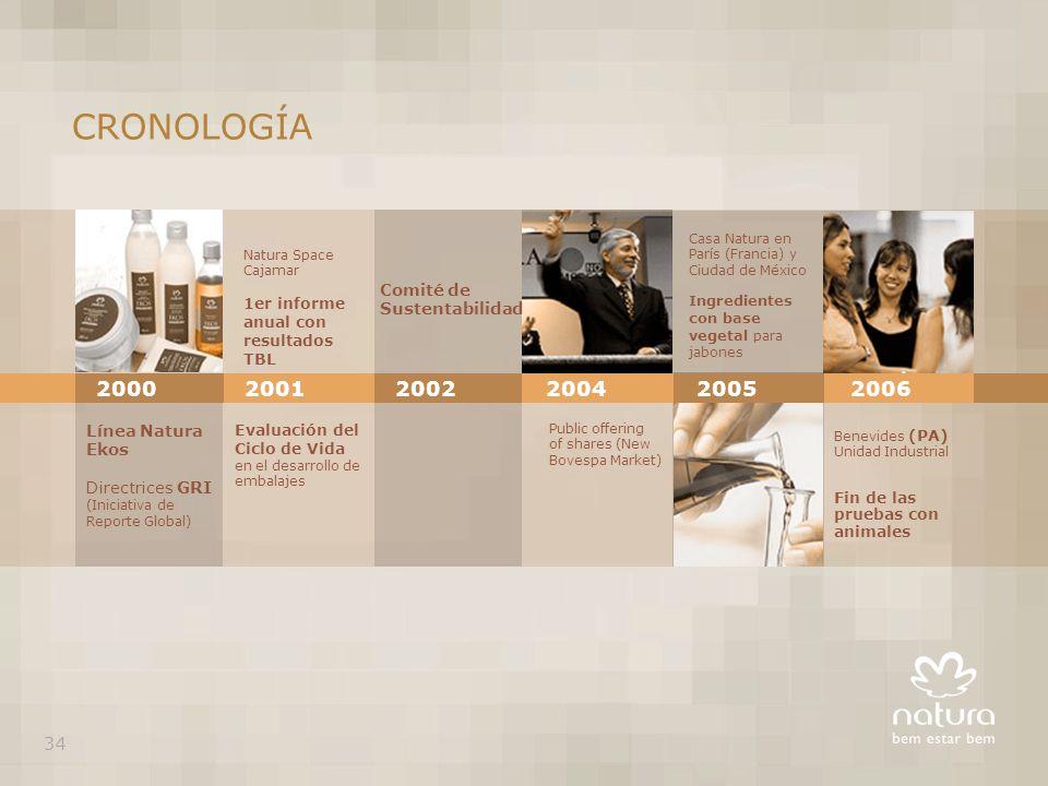 CRONOLOGÍA 2000 2001 2002 2004 2005 2006 Comité de Sustentabilidad