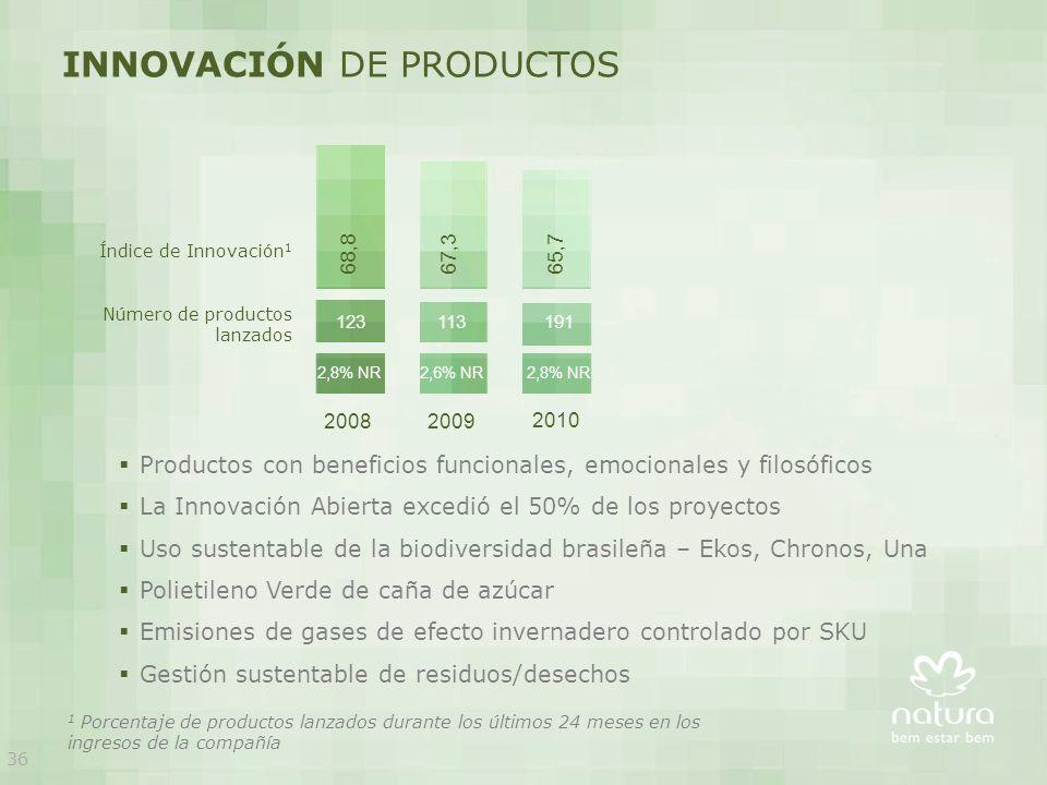 INNOVACIÓN DE PRODUCTOS