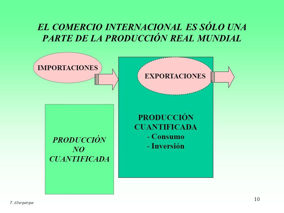 EL COMERCIO INTERNACIONAL ES SÓLO UNA PARTE DE LA PRODUCCIÓN REAL MUNDIAL