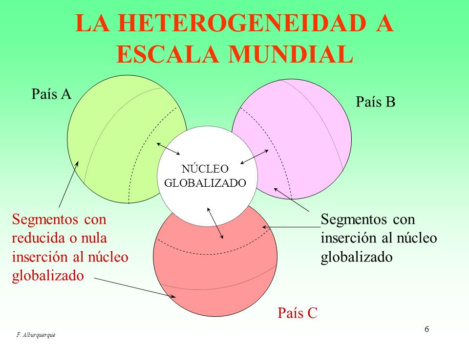 LA HETEROGENEIDAD A ESCALA MUNDIAL