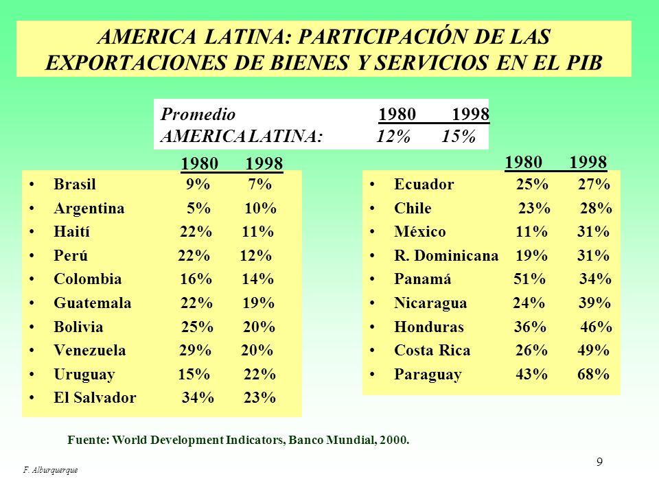 AMERICA LATINA: PARTICIPACIÓN DE LAS EXPORTACIONES DE BIENES Y SERVICIOS EN EL PIB