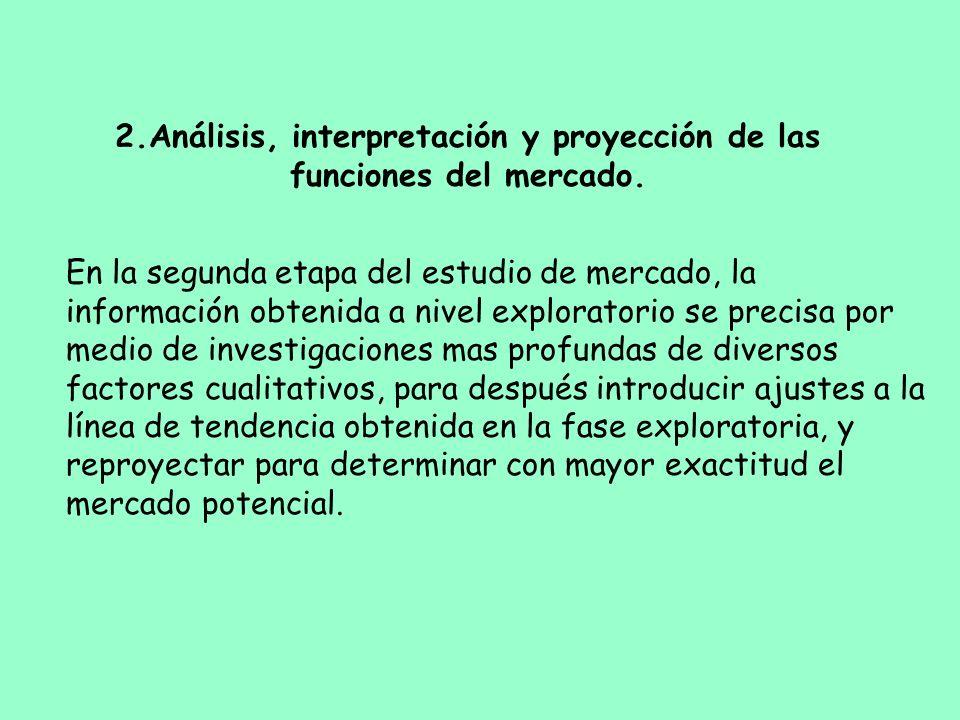 2.Análisis, interpretación y proyección de las funciones del mercado.