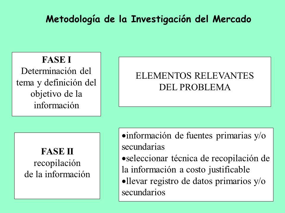 Determinación del tema y definición del objetivo de la información