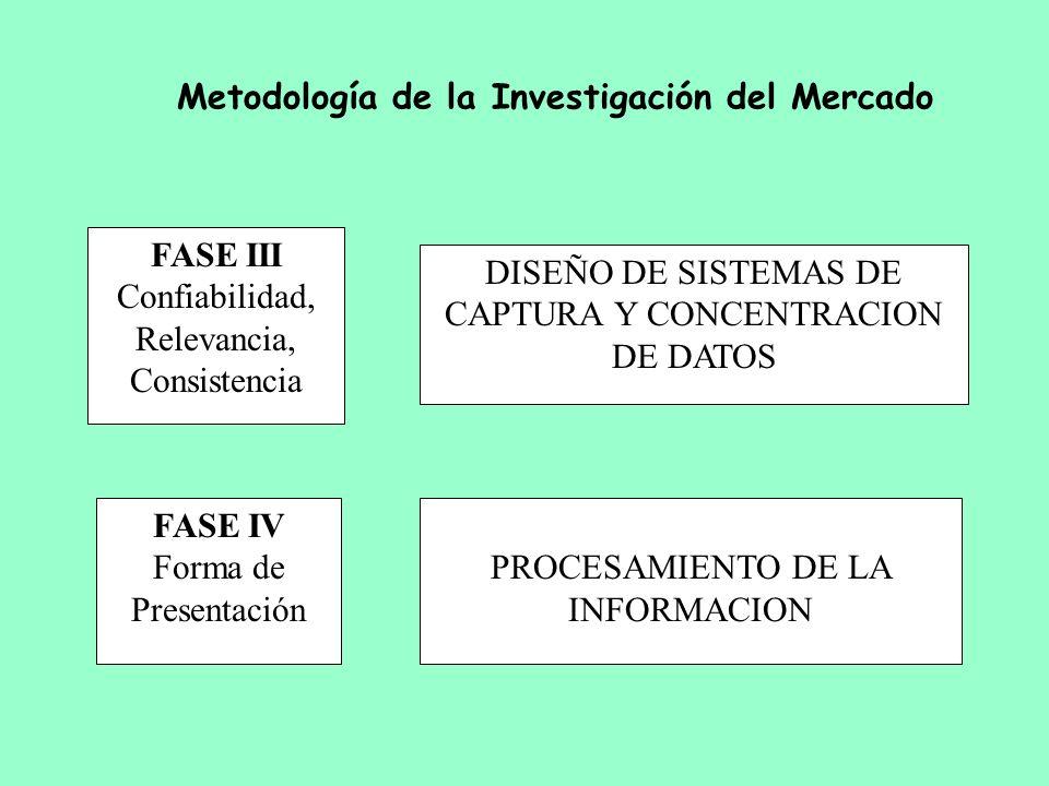 Metodología de la Investigación del Mercado