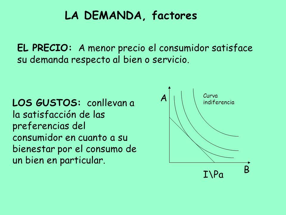 LA DEMANDA, factores EL PRECIO: A menor precio el consumidor satisface su demanda respecto al bien o servicio.