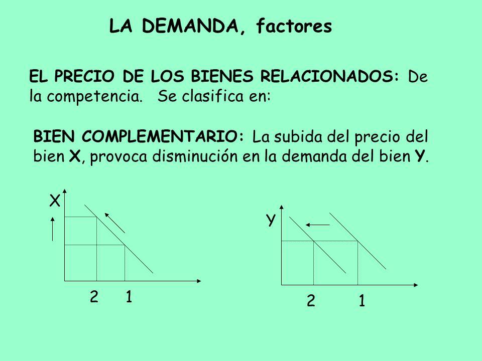 LA DEMANDA, factores EL PRECIO DE LOS BIENES RELACIONADOS: De la competencia. Se clasifica en: