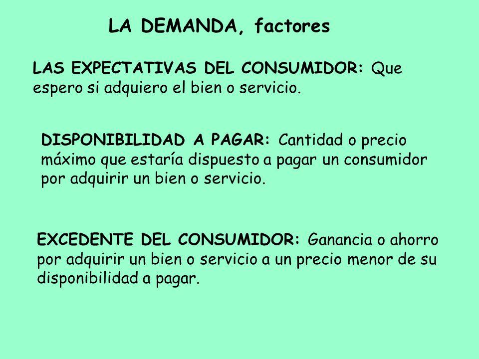 LA DEMANDA, factores LAS EXPECTATIVAS DEL CONSUMIDOR: Que espero si adquiero el bien o servicio.