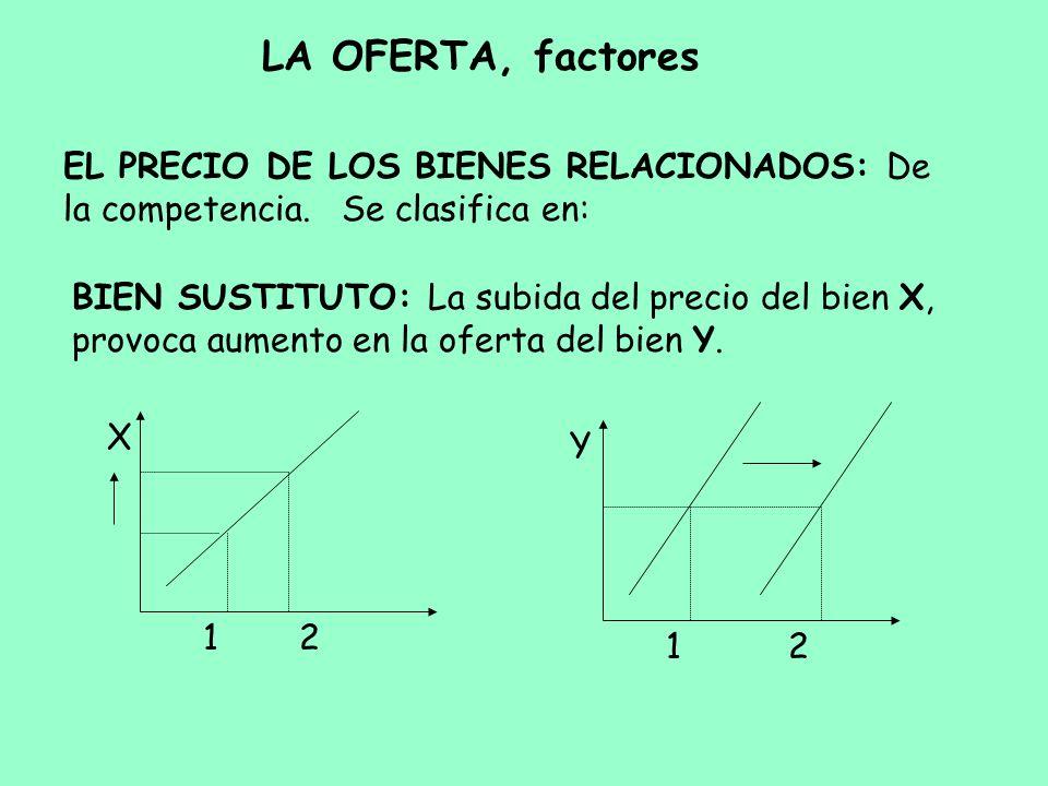 LA OFERTA, factores EL PRECIO DE LOS BIENES RELACIONADOS: De la competencia. Se clasifica en: