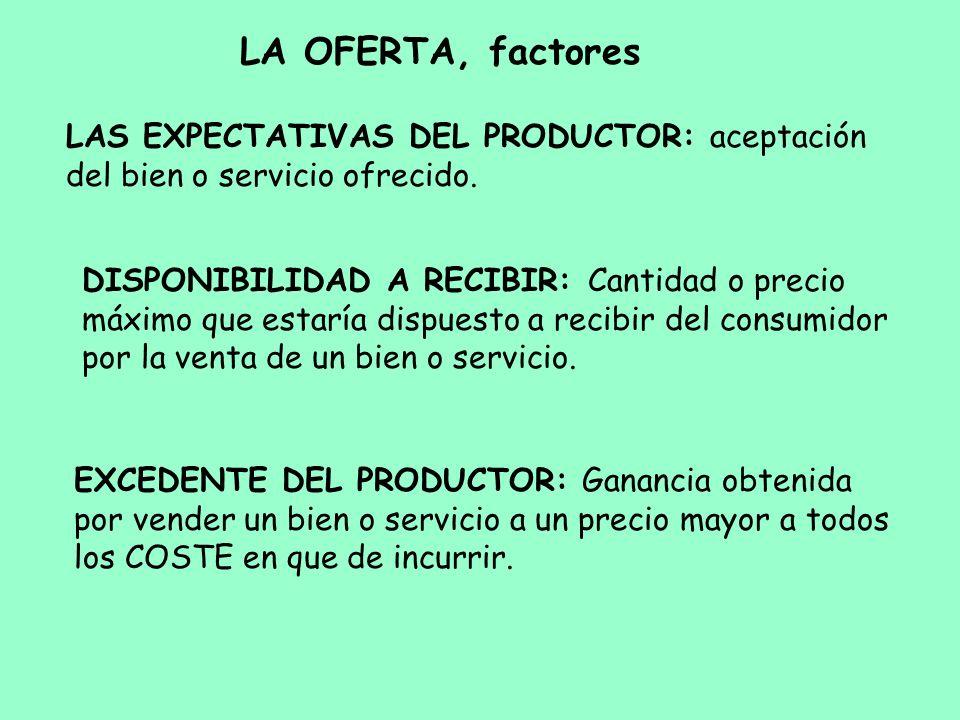 LA OFERTA, factores LAS EXPECTATIVAS DEL PRODUCTOR: aceptación del bien o servicio ofrecido.