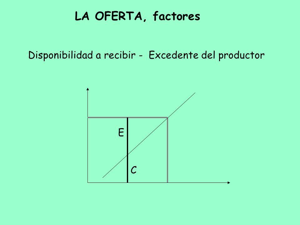 LA OFERTA, factores Disponibilidad a recibir - Excedente del productor