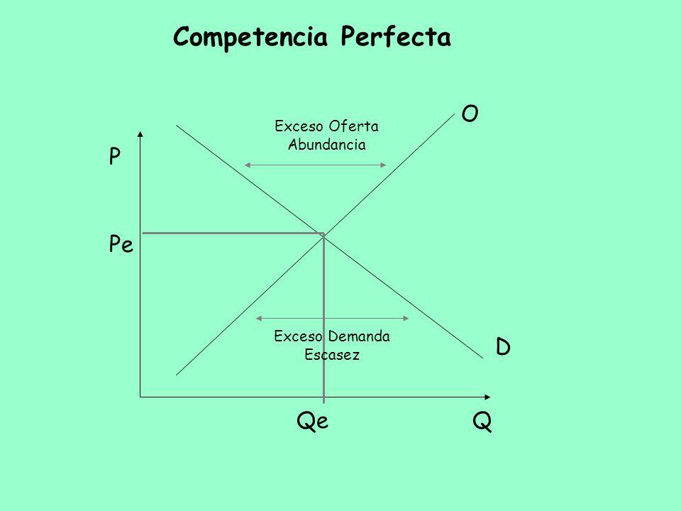 Competencia Perfecta Q P O D Pe Qe Exceso Oferta Abundancia