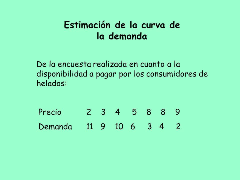 Estimación de la curva de la demanda