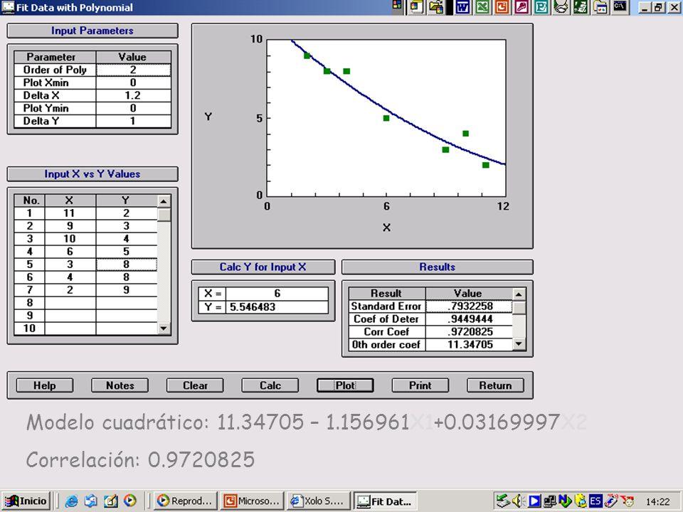Modelo cuadrático: 11.34705 – 1.156961X1+0.03169997X2