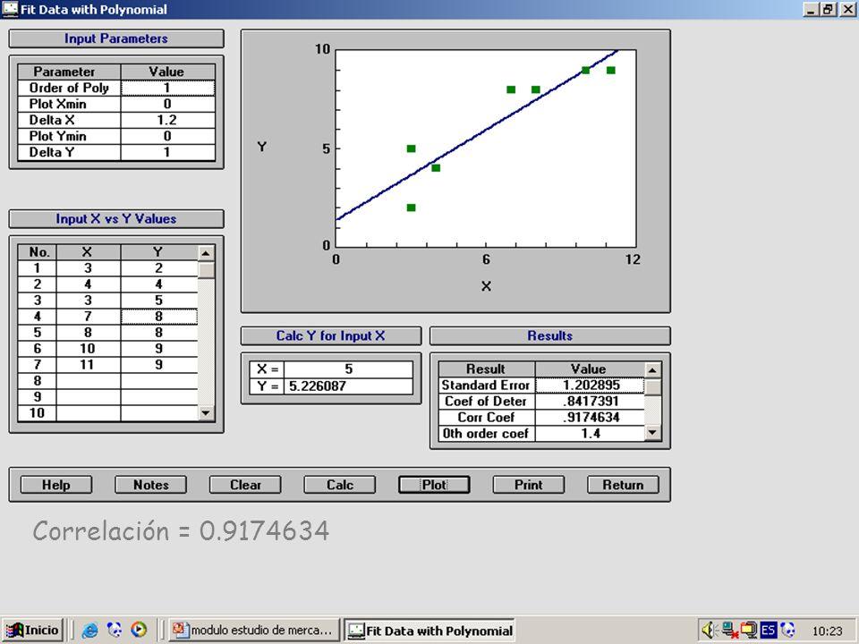 Correlación = 0.9174634