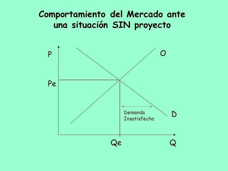 Comportamiento del Mercado ante una situación SIN proyecto