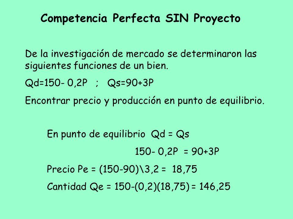 Competencia Perfecta SIN Proyecto
