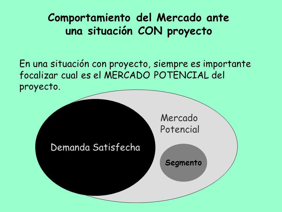 Comportamiento del Mercado ante una situación CON proyecto