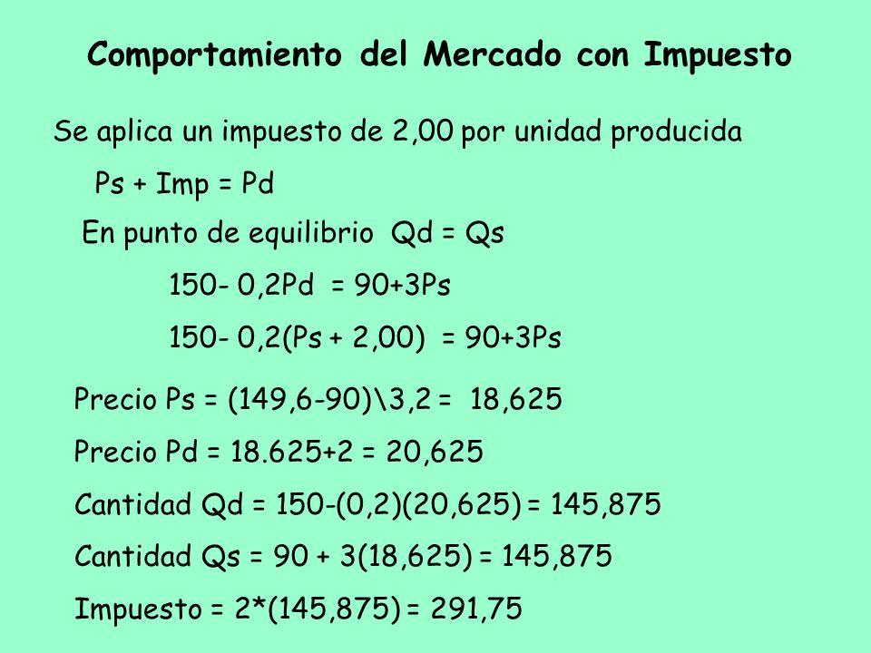 Comportamiento del Mercado con Impuesto