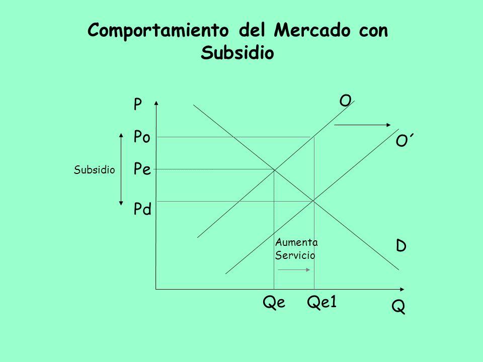 Comportamiento del Mercado con Subsidio