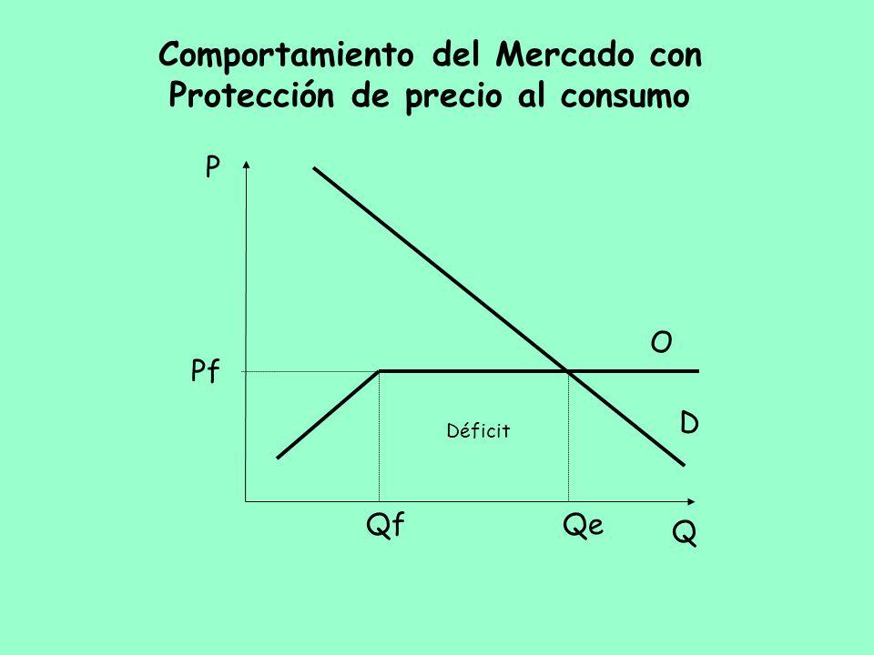 Comportamiento del Mercado con Protección de precio al consumo