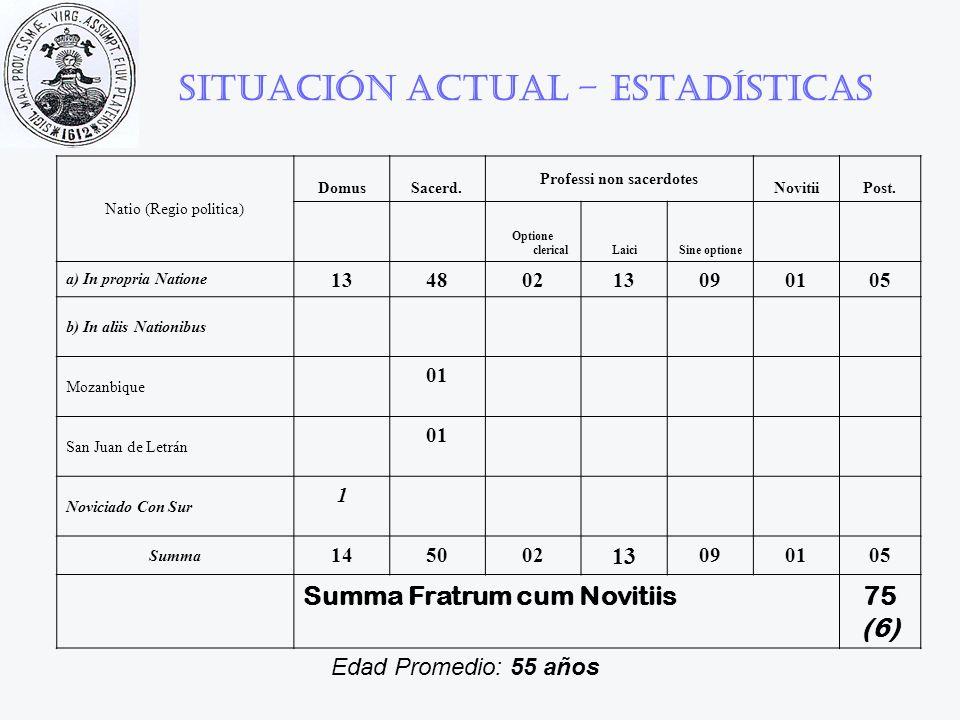 Situación actual – Estadísticas